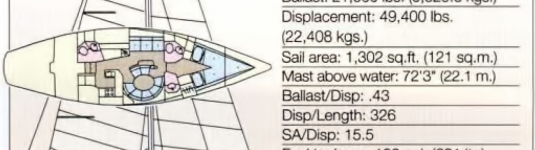 Sailboat Data/Specifications