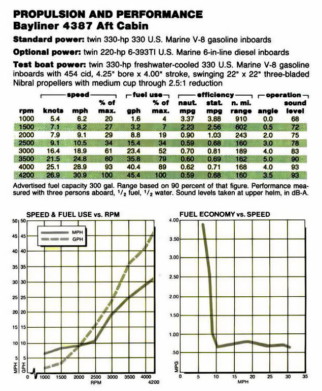 Bayliner 4387 Performance Engine Specifications