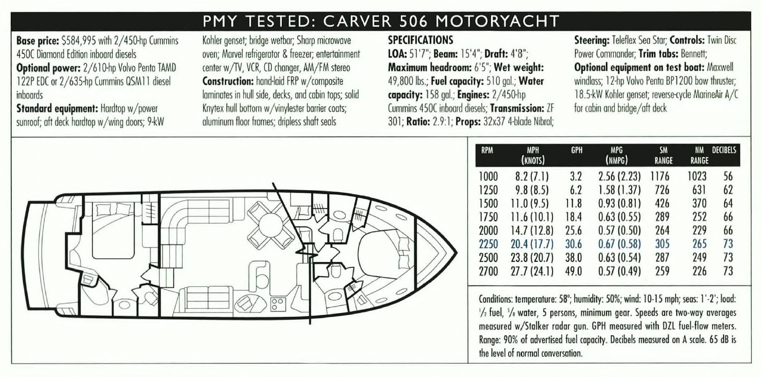 Carver 506 Yacht Review Test