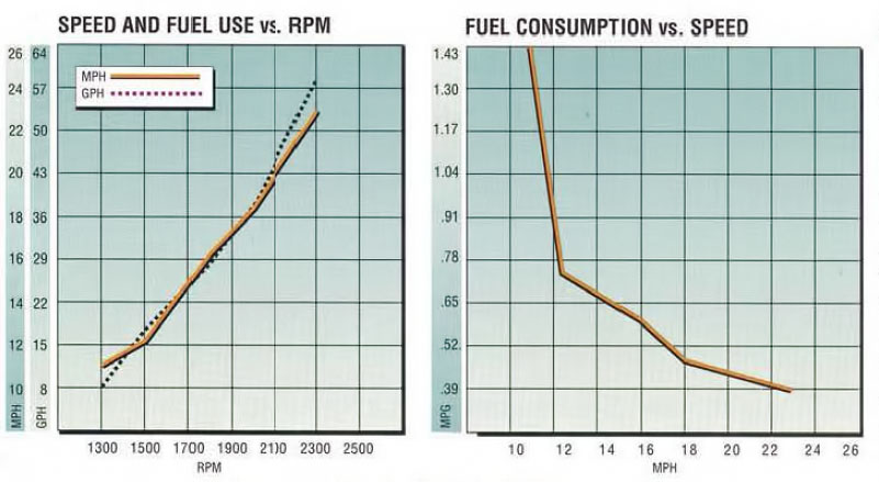 Offshore 58 Fuel Consumption