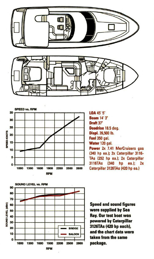 Sea Ray 420 Aft Cabin Performance Specs
