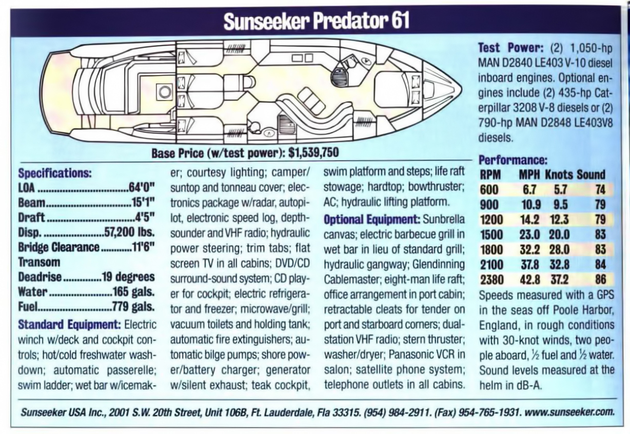 Sunseeker Predator 61 Performance Specs